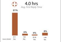 Support-avergae-response-time