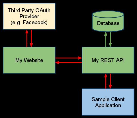 oAuth-API
